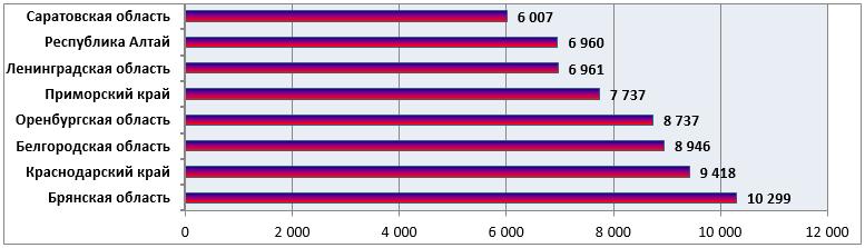 О ситуации с использованием компонента ВетИС «Веста» на конец декабря 2018 года