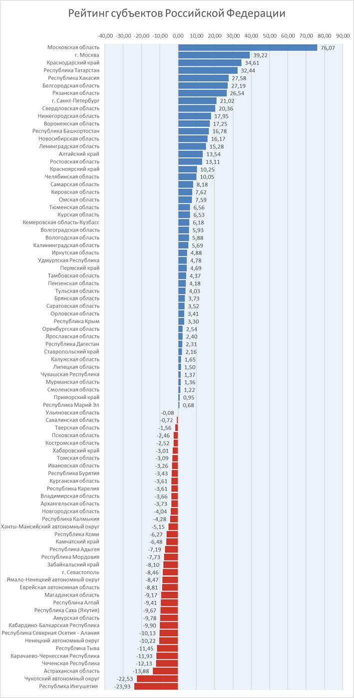 Рейтинги субъектов Российской Федерации по результатам проведения электронной ветеринарной сертификации за сентябрь