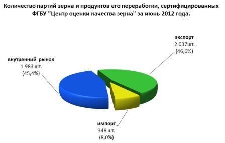 Количество партий зерна и продуктов его переработки