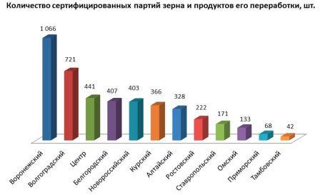 Количество сертифицированных партий зерна и продуктов его переработки