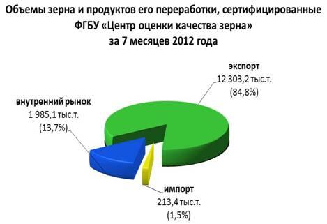 Об итогах работы подведомственного Россельхознадзору «Центра оценки качества зерна» по подтверждению безопасности и качества зерна и продуктов его переработки за 7 месяцев 2012 года